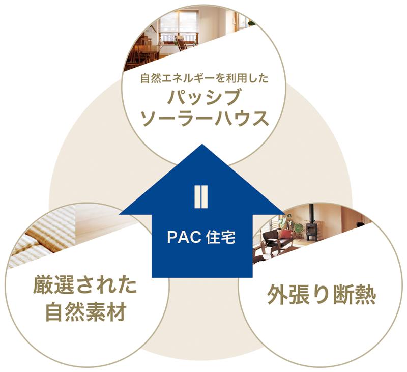 PAC住宅
